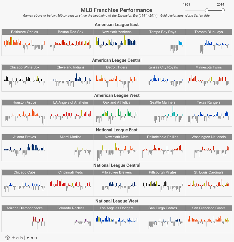 MLB Franchise Performance