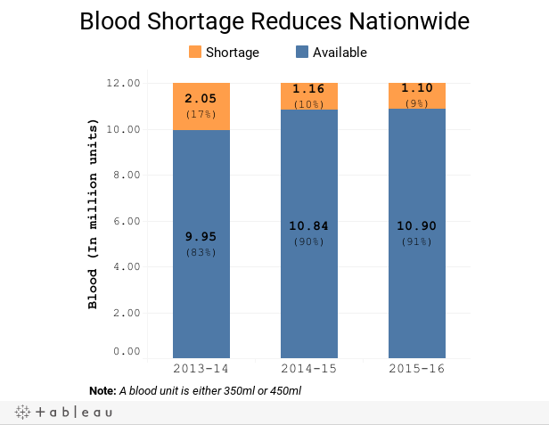 Blood Shortage Reduces Nationwide