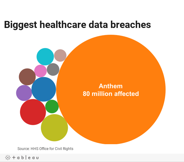 Top 10 healthcare data breaches