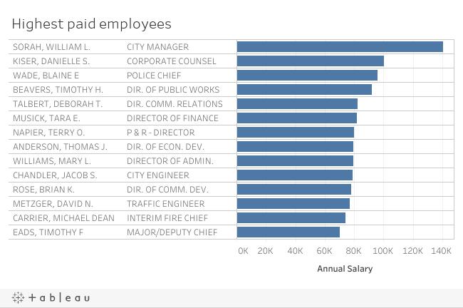Men employed by Bristol, Tenn  make 10 percent more than