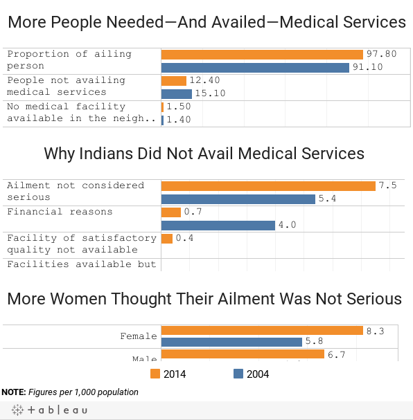 More People Required Medical Care Over A Decade