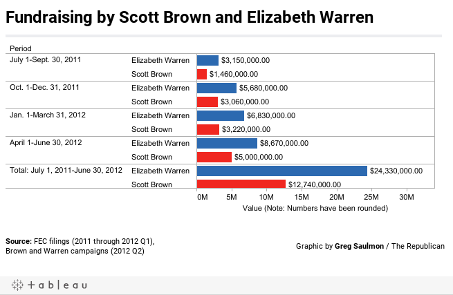 Fundraising by Scott Brown and Elizabeth Warren
