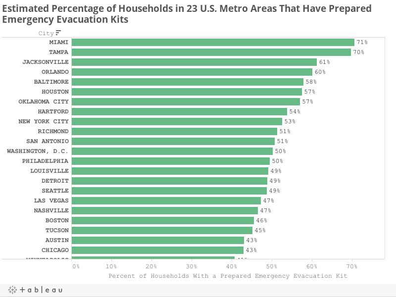 Estimated Percentage of Households in 23 U.S. Metro Areas That Have Prepared Emergency Evacuation Kits