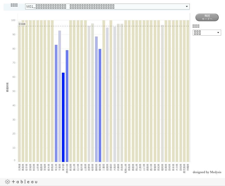 【がん分野】がんの早期発見およびがん検診の中間アウトカム(有効性確立検診関連指標)