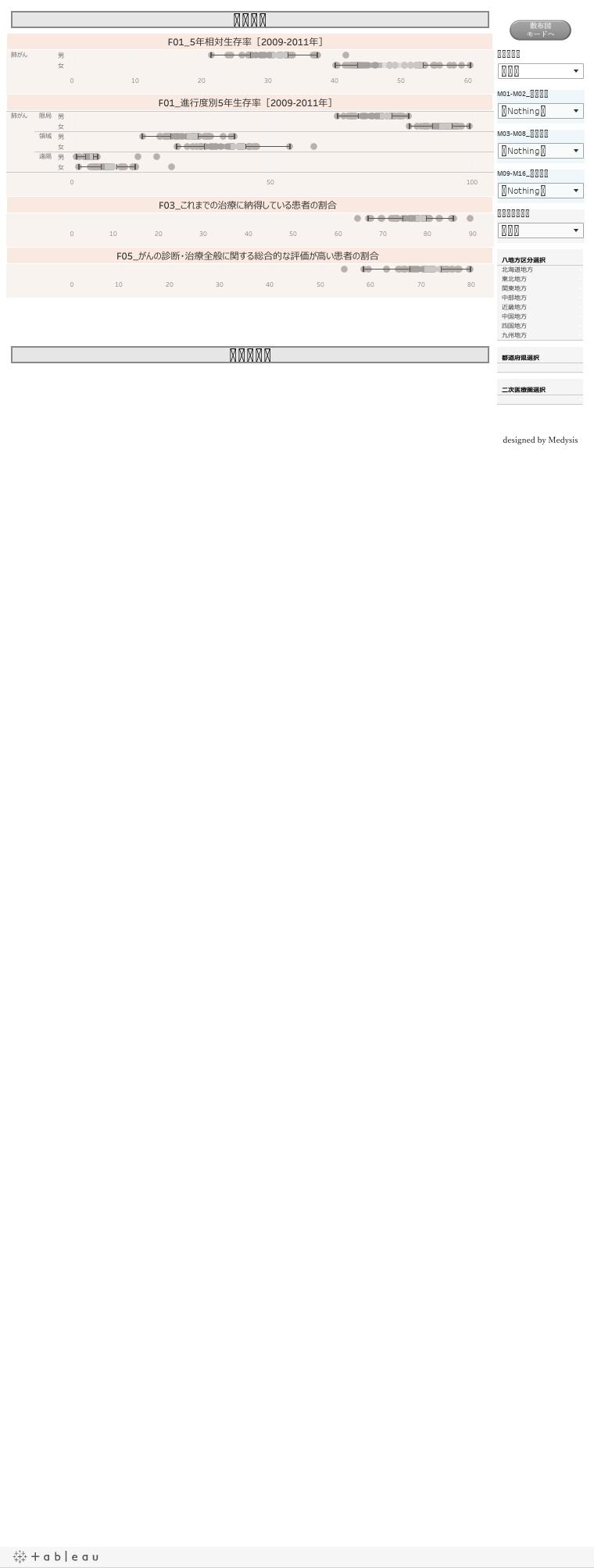 【がん分野】医療提供体制の分野/中間アウトカム
