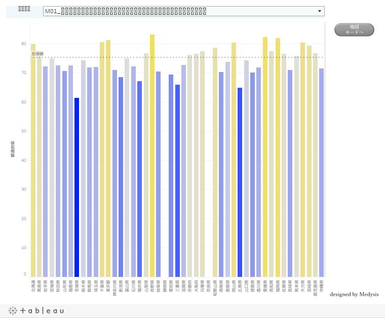 【がん分野】相談支援および情報提供の中間アウトカム(情報提供関連指標)