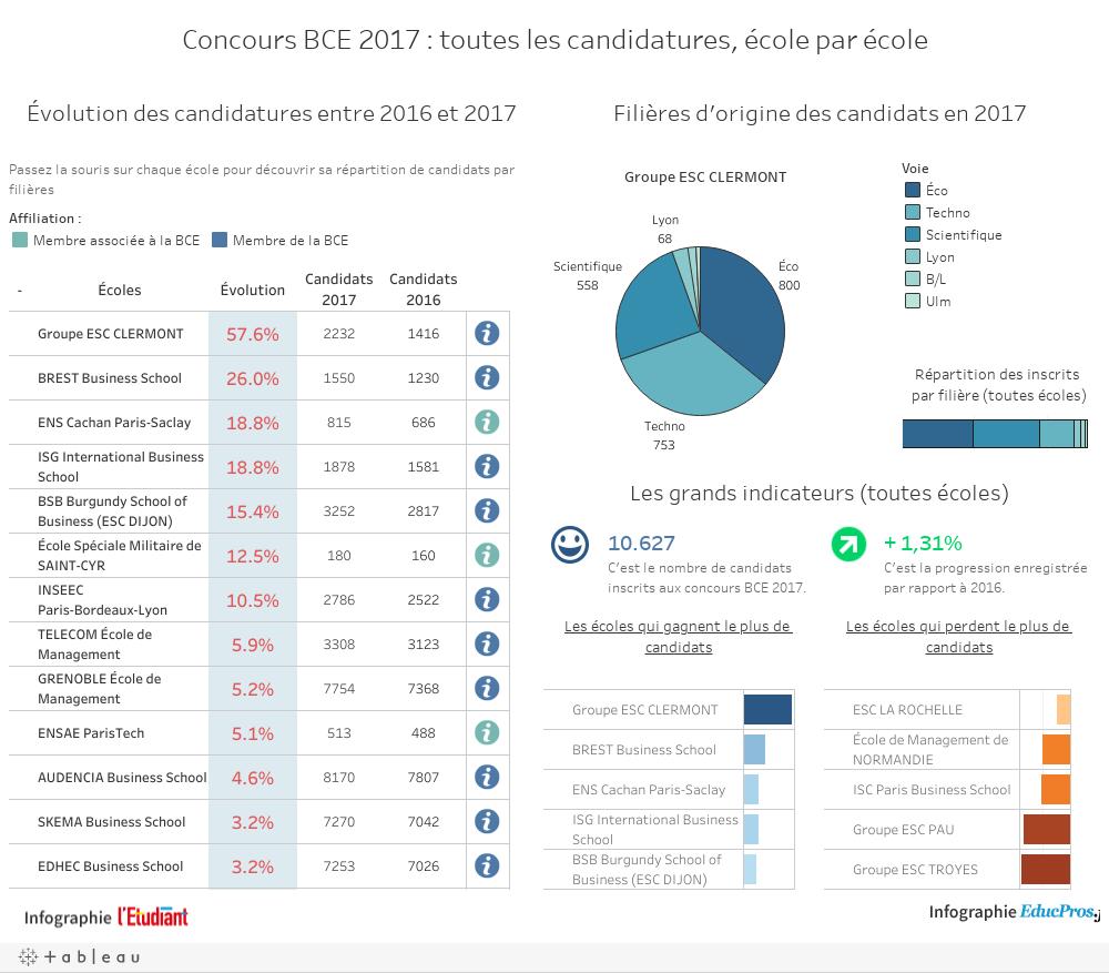 Concours BCE 2017 : toutes les candidatures, école par école