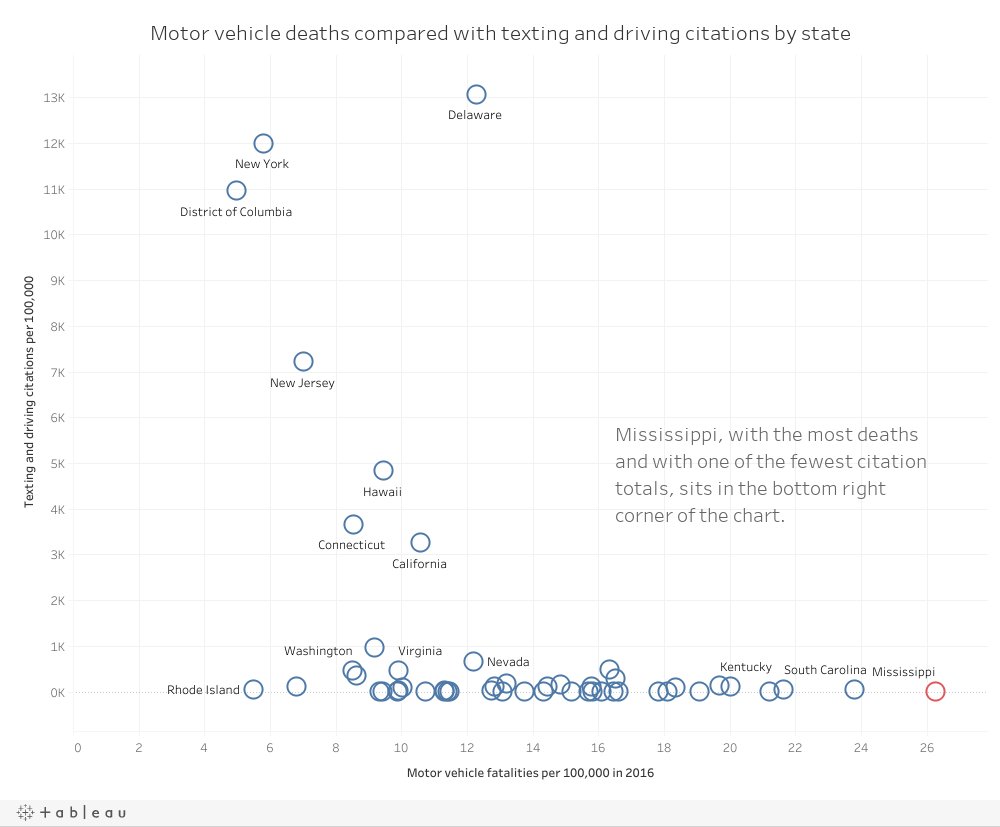 Why Mississippi is the deadliest place to drive a car | Mississippi