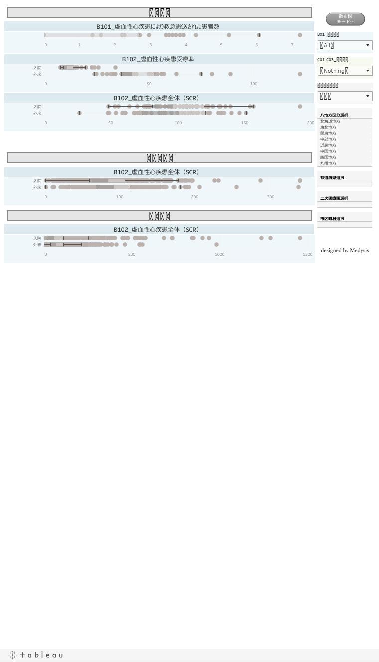 心血管疾患分野の中間/初期アウトカム(予防関連指標)