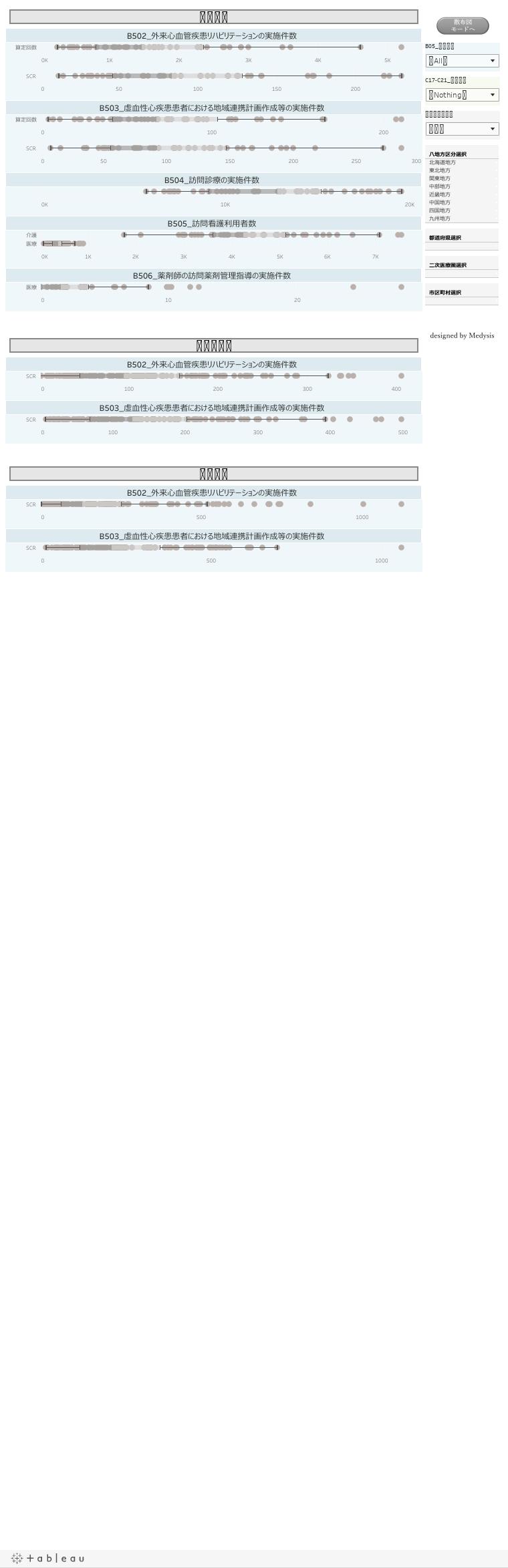 心血管疾患分野の中間/初期アウトカム(慢性期・再発予防関連指標)