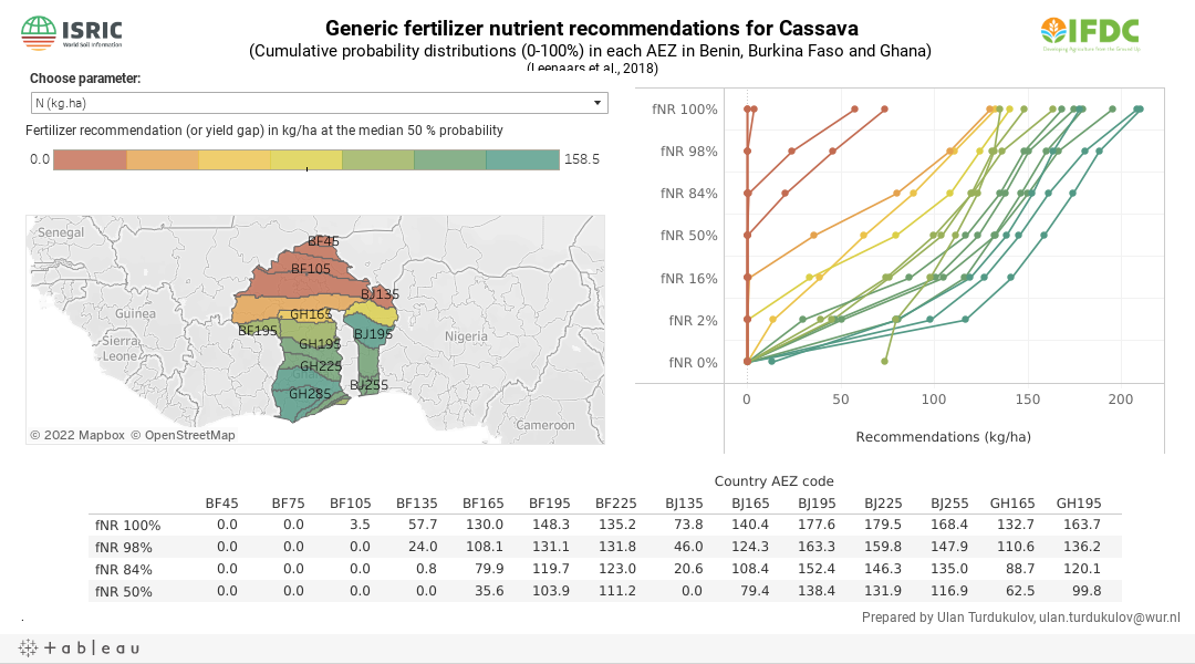 Generic fertilizer nutrient recommendations & yield gap for Cassava(Cumulative probability distributions (0-100%) in each AEZ in Benin, Burkina Faso and Ghana)