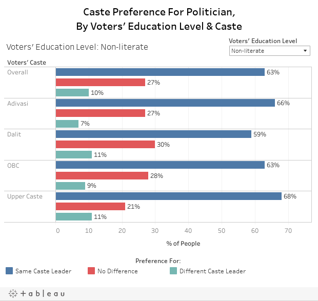 Caste Preference For Politician,By Voters' Education Level & Caste