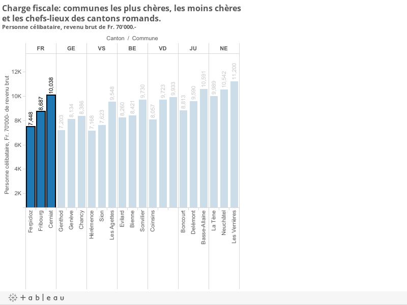 Charge fiscale: communes les plus chères, les moins chères et les chefs-lieux des cantons romands. Personne célibataire, revenu brut de Fr. 70'000.-