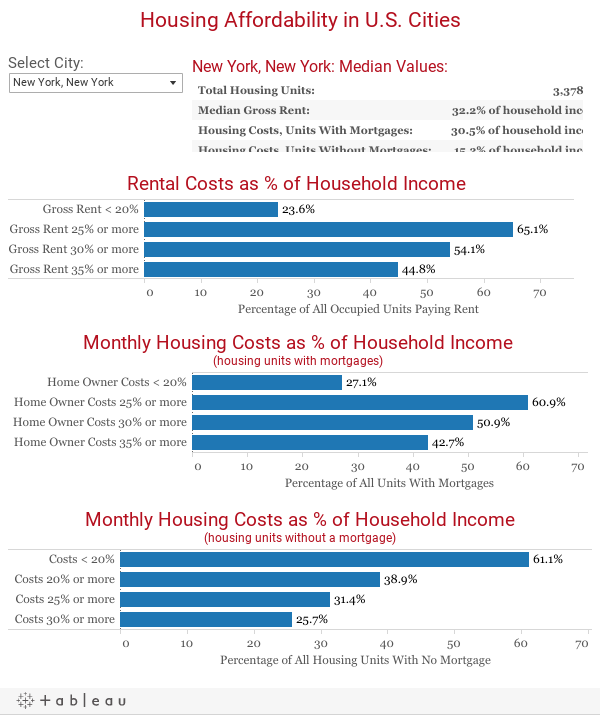 Housing Affordability Burden For U S  Cities