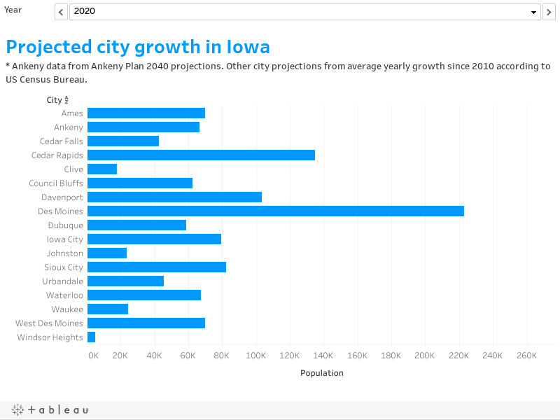 Census: Ankeny, Iowa, is the 4th-fastest-growing city in the