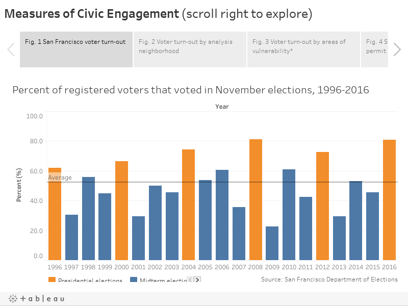 Measures of Civic Engagement (scroll right to explore)