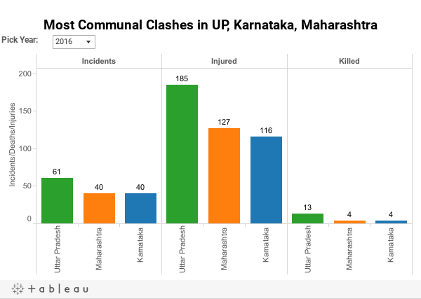 Most Communal Clashes in UP, Karnataka, Maharashtra