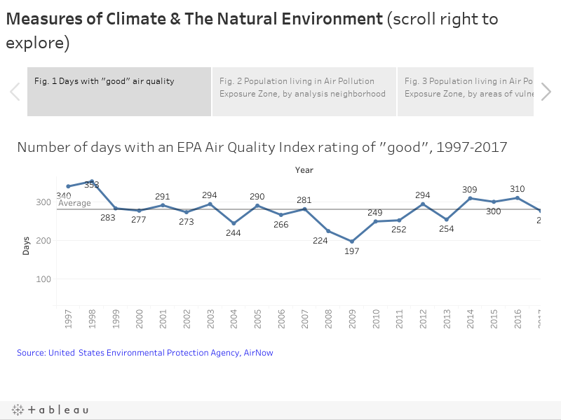 Measures of Climate & The Natural Environment (scroll right to explore)