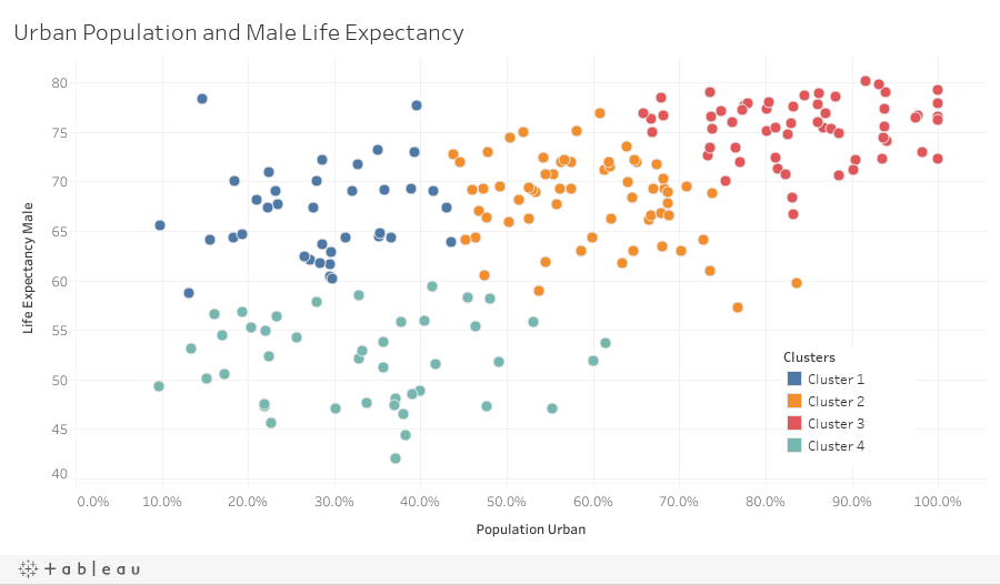 Urban pop and Male life expectancy