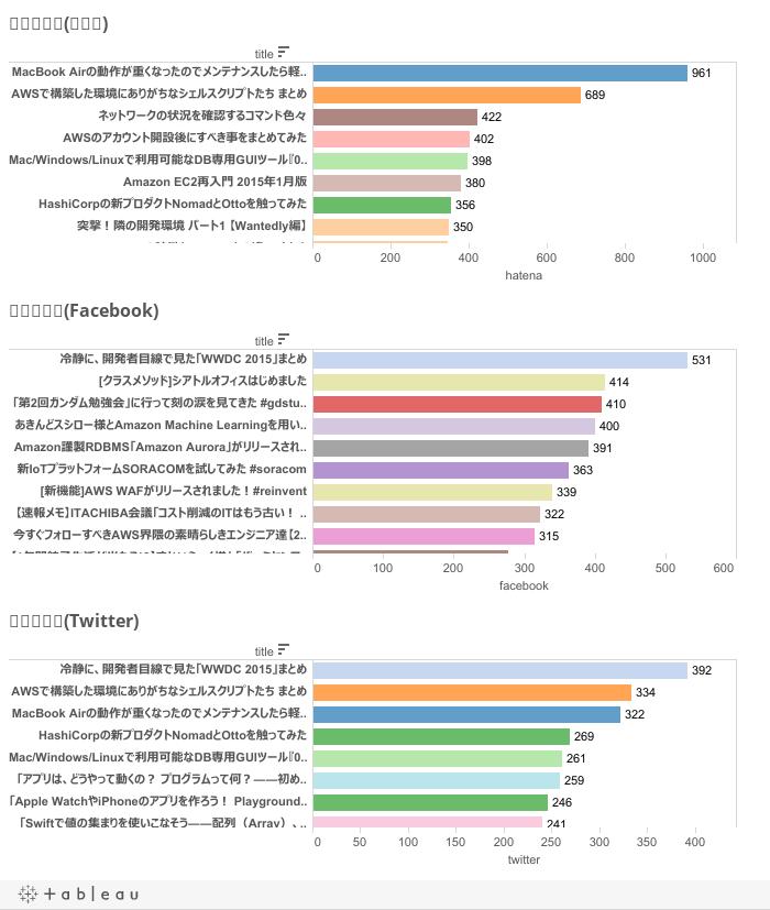 Developers.IO 2015 エントリ別総合ランキング(SNS別)