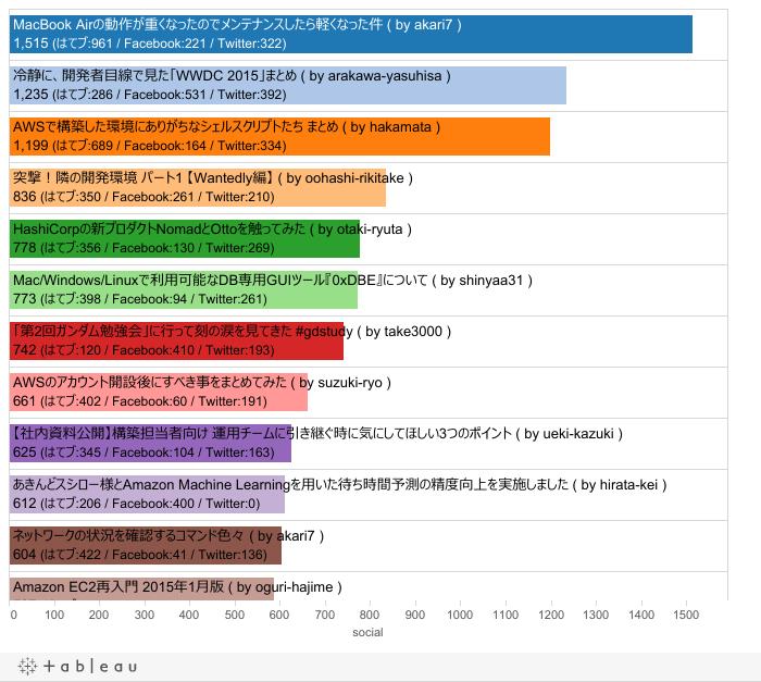 Developers.IO 2015 エントリ別総合ランキング
