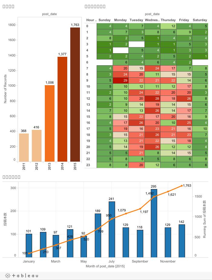 Developers.IO 2015 本数遷移・分布