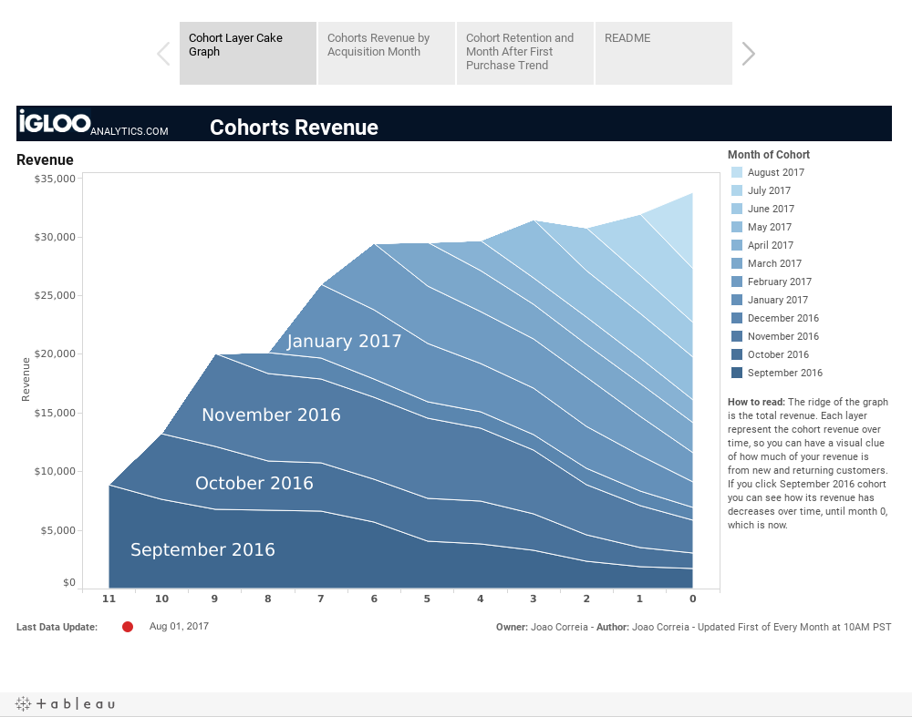 Cohort Analysis in Tableau