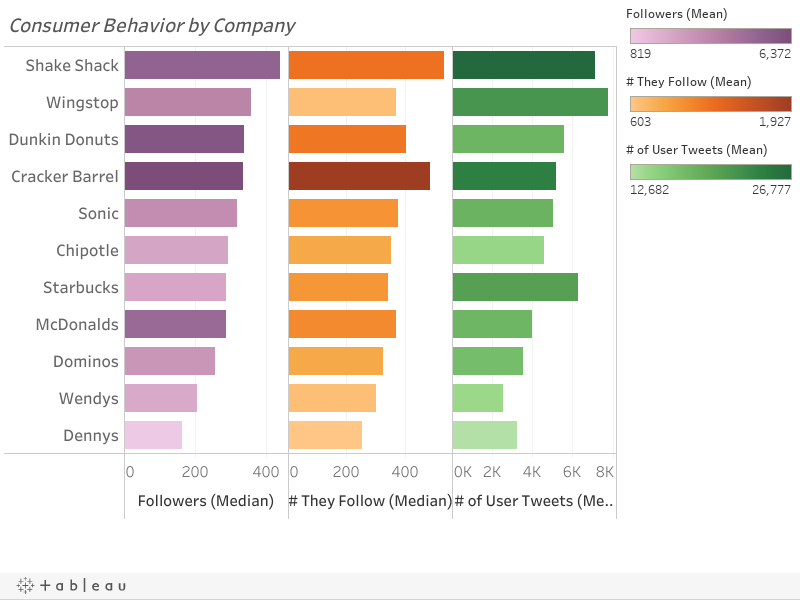 Consumer Behavior by Company
