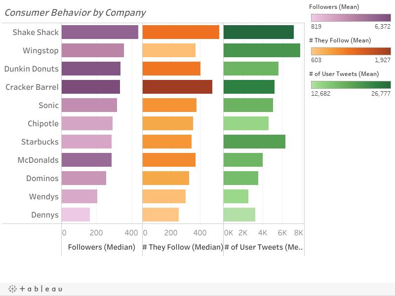 Consumer Behavior by Company
