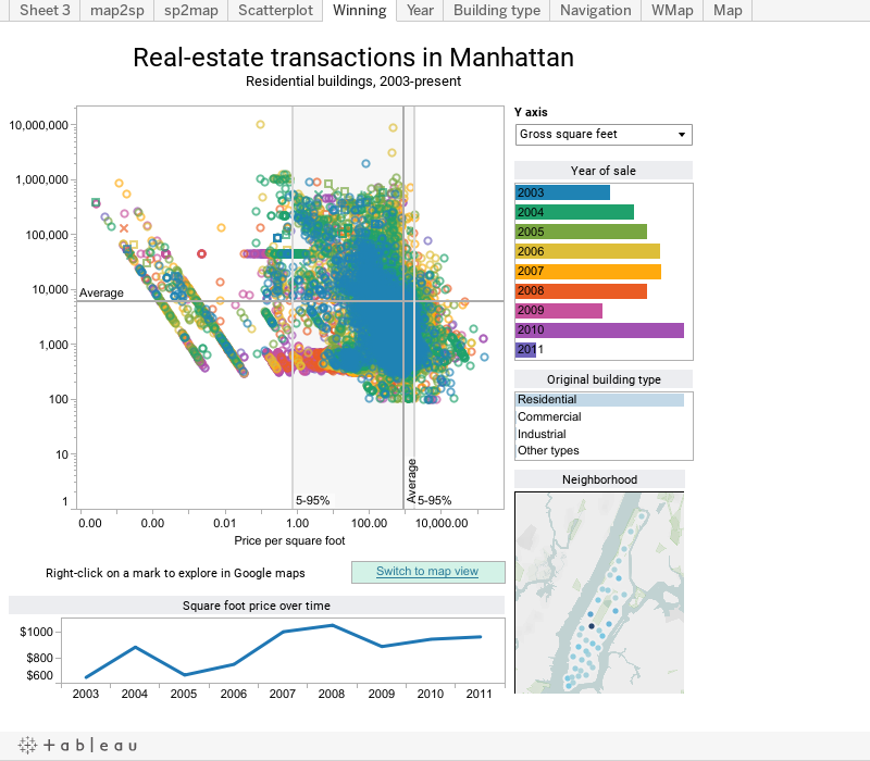 Real-estate transactions in ManhattanResidential buildings, 2003-present