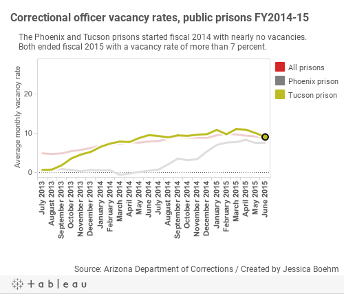 Phoenix and Tucson prisons