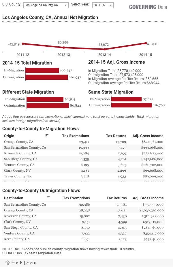 County Migration Data From IRS Tax Returns