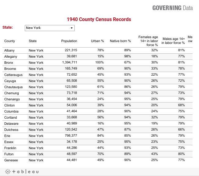 1940 County Census Records