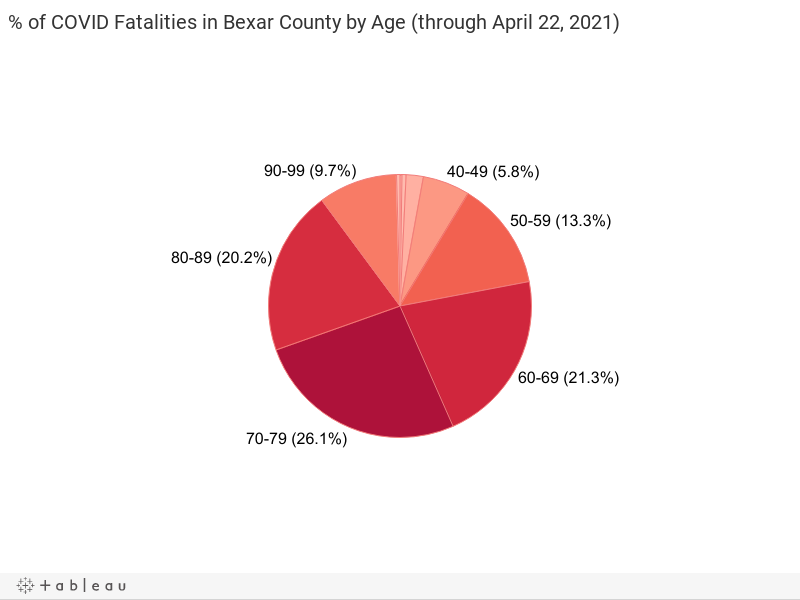 % of COVID Fatalities in Bexar County by Age (through February 2021)