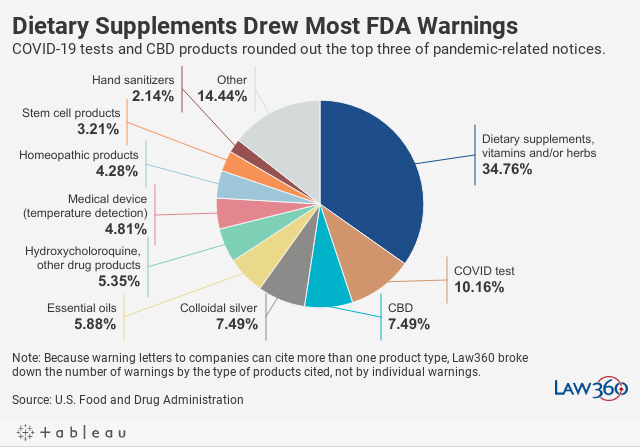 Dietary Supplements Drew Most FDA WarningsCOVID-19 tests and CBD products rounded out the top three of pandemic-related notices.