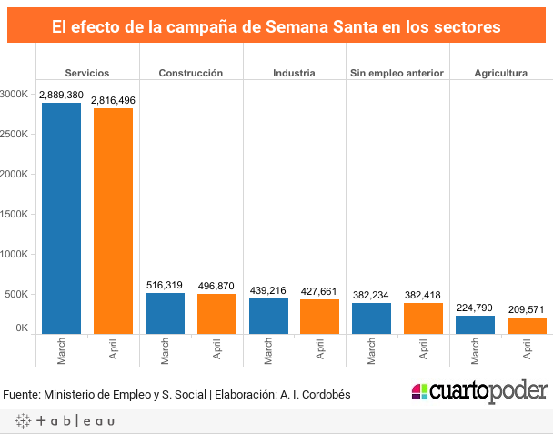 Sectores
