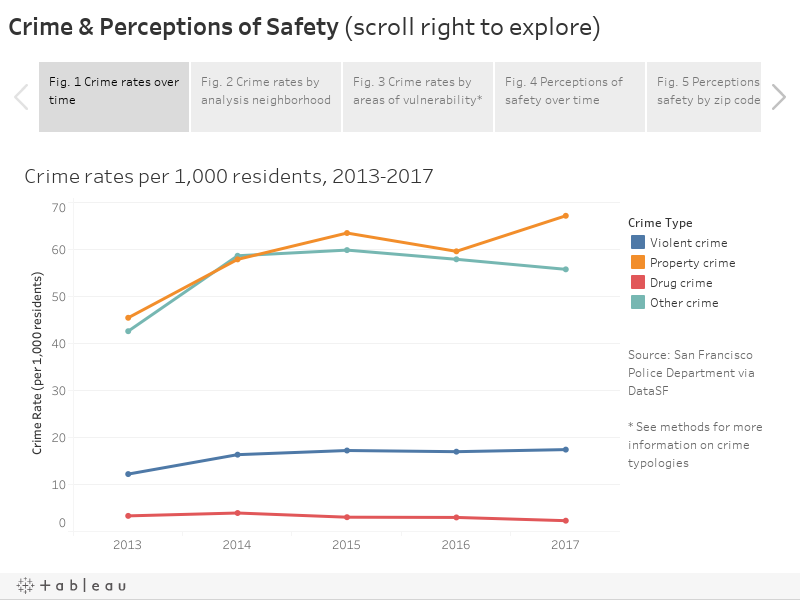 Crime & Perceptions of Safety (scroll right to explore)