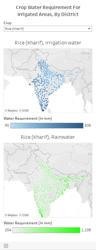Crop Water Requirement ForIrrigated Areas, By District
