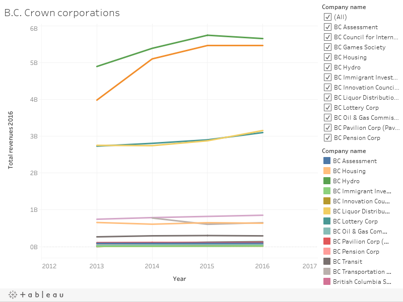 B.C. Crown corporations