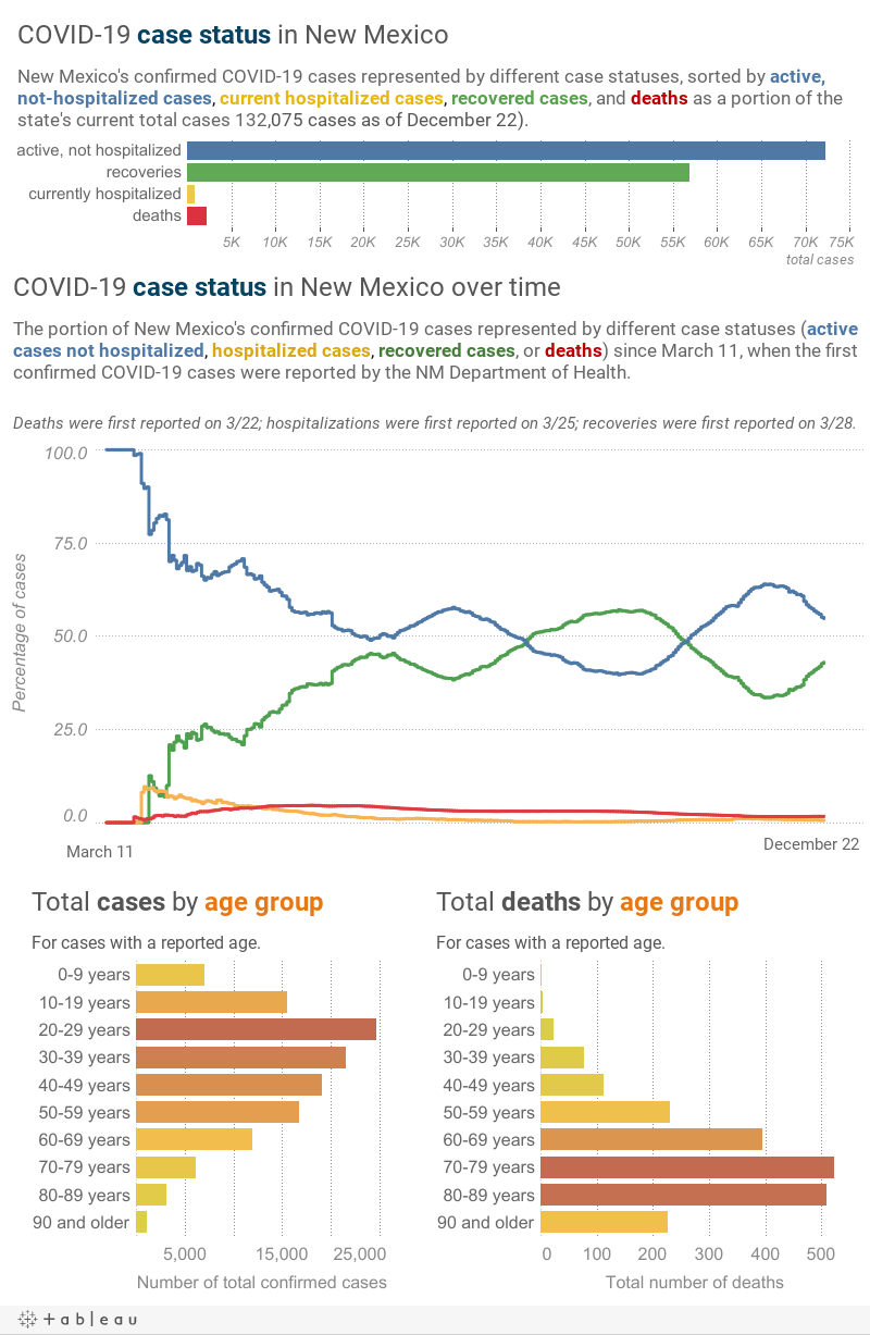 New Mexico S Up To Date Pandemic Figures New Mexico Daily Lobo