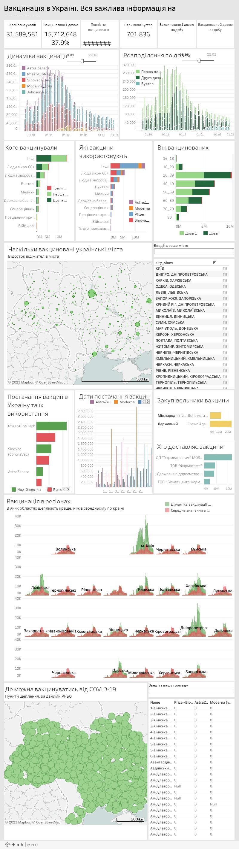 Кого, де, чим і за скільки. Все про вакцинацію в Україні на 29.06.2021