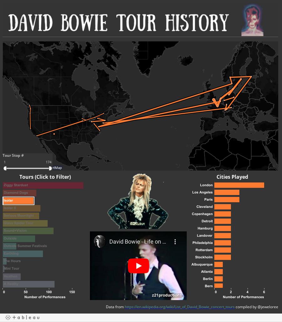 Tour History