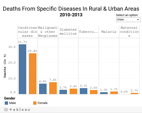 Deaths From Specific Diseases In Rural & Urban Areas2010-2013