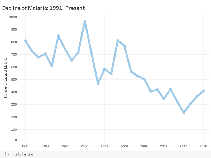 The Rise of Malaria in Australia Explained