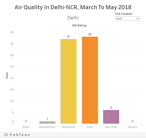 Air Quality In Delhi-NCR, March To May 2018