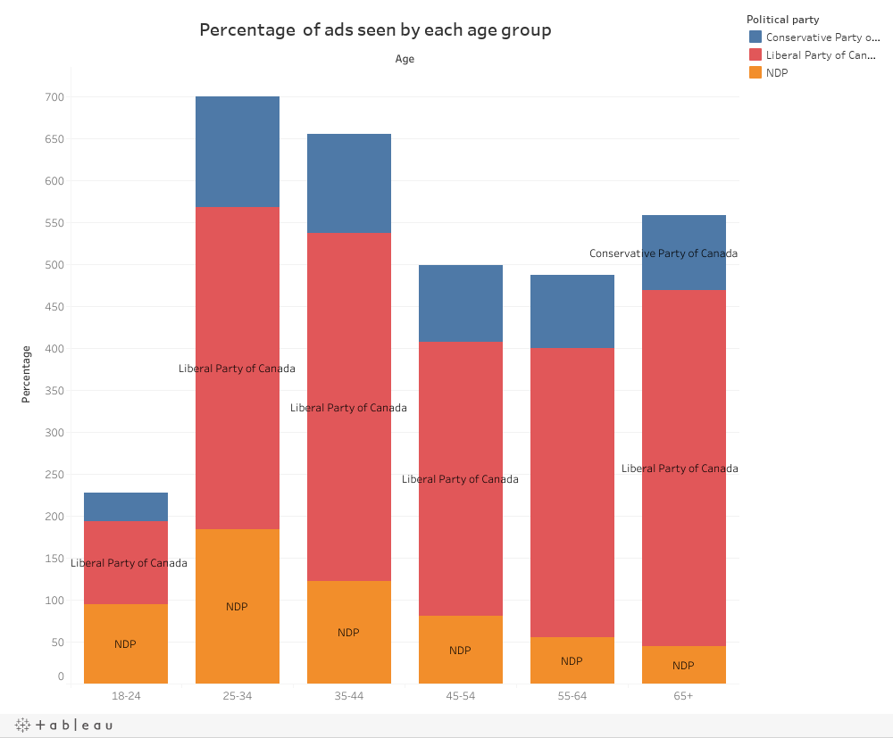 By age group