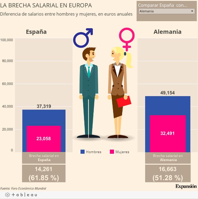 Diferencia Entre Asignacion Y Salario Brecha Salarial As