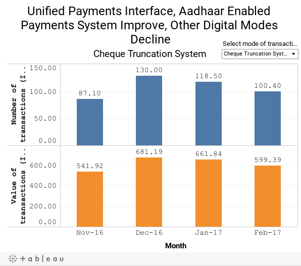 Unified Payments Interface, Aadhaar Enabled Payments System Improve, Other Digital Modes Decline