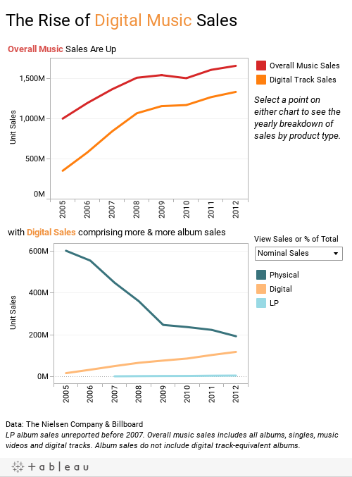 The Rise of Digital Music Sales