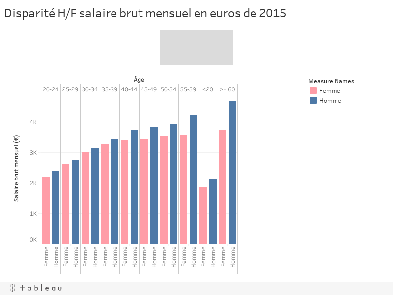 Disparité H/F salaire brut mensuel en euros de 2015
